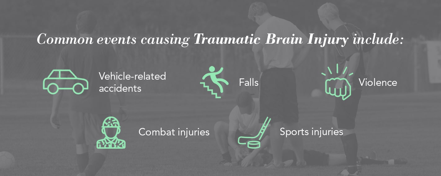 Common events causing Traumatic Brain Injury